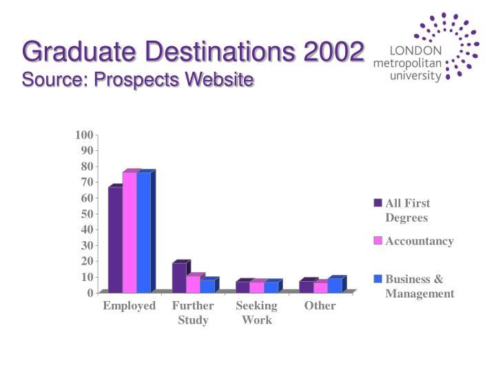 Graduate Destinations 2002