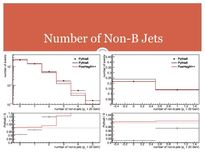 Number of Non-B Jets