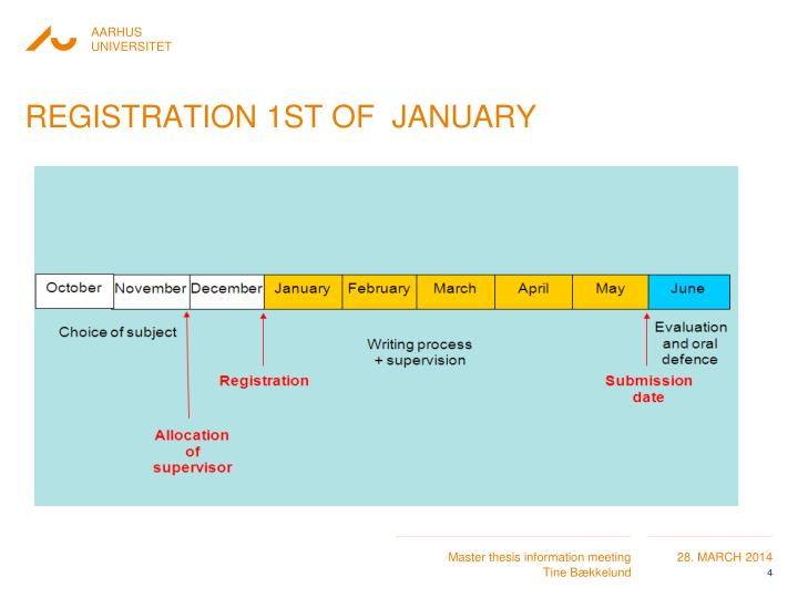 Registration 1st of  January