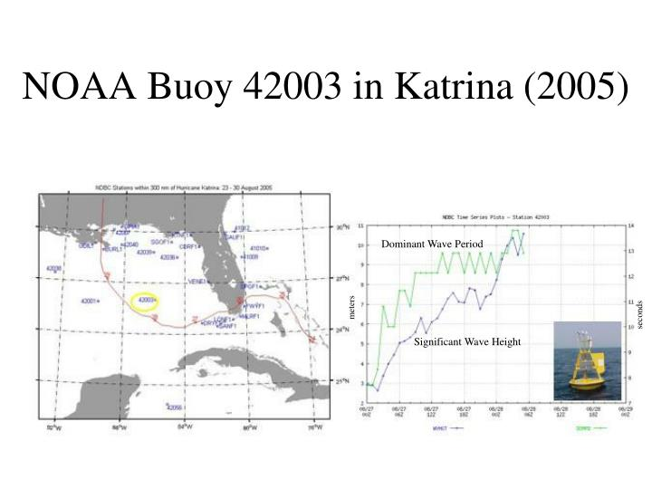 NOAA Buoy 42003 in Katrina (2005)