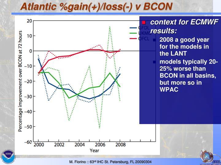 Atlantic %gain(+)/loss(-) v BCON