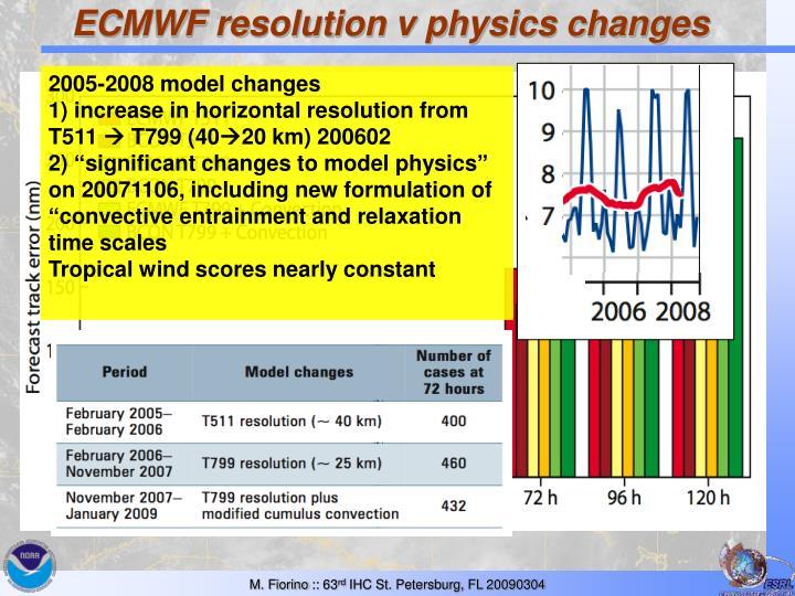 ECMWF resolution v physics changes