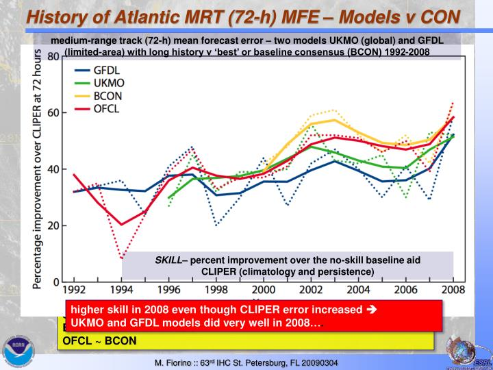 History of Atlantic MRT (72-h) MFE – Models v CON