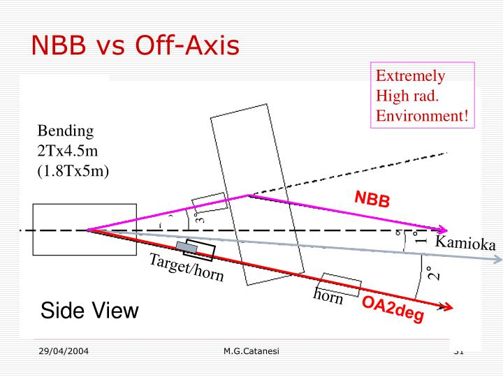 NBB vs Off-Axis