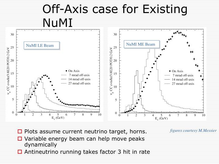 Off-Axis case for Existing NuMI