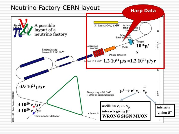 Neutrino Factory CERN layout