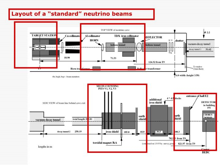 "Layout of a ""standard"" neutrino beams"