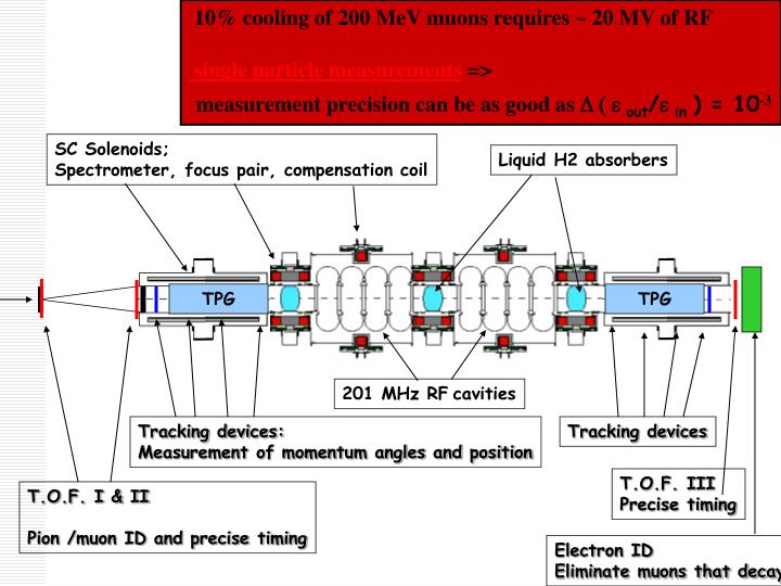 10% cooling of 200 MeV muons requires