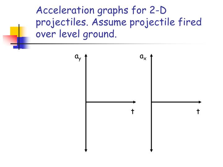 Acceleration graphs for 2-D projectiles. Assume projectile fired over level ground.
