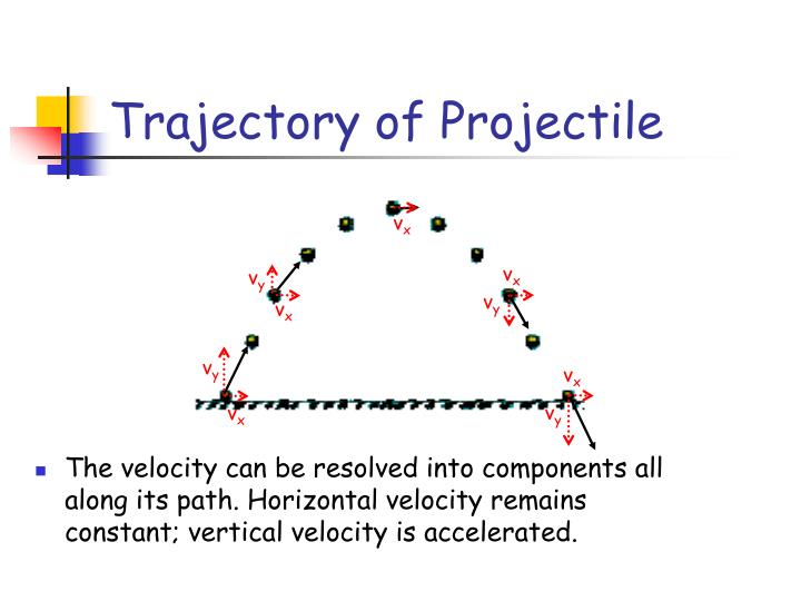 Trajectory of Projectile
