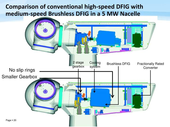 Comparison of conventional high-speed DFIG with medium-speed Brushless DFIG in a 5 MW Nacelle