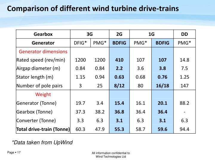 Comparison of different wind turbine drive-trains