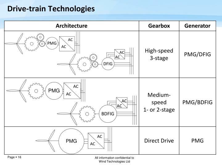 Drive-train Technologies