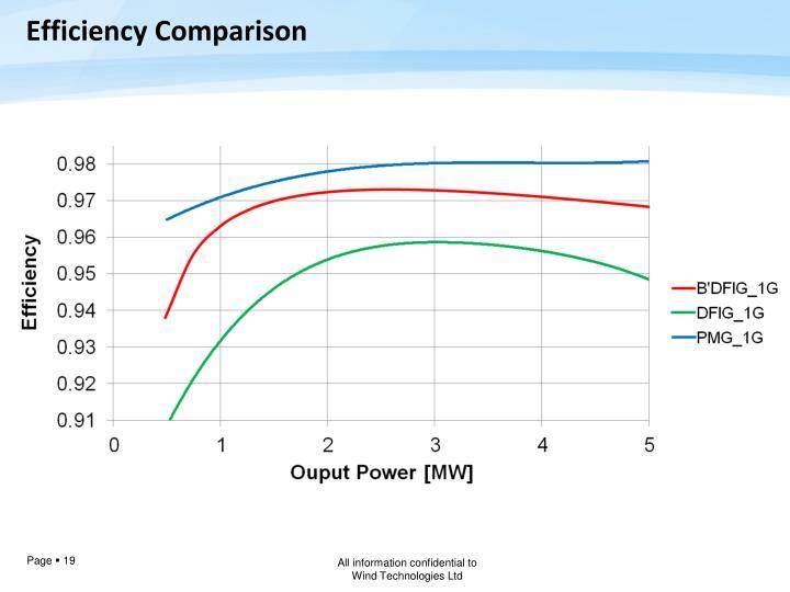 Efficiency Comparison