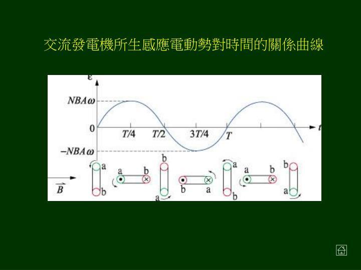 交流發電機所生感應電動勢對時間的關係曲線