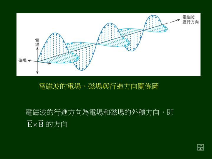 電磁波的行進方向為電場和磁場的外積方向,即