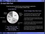 e mail will fail