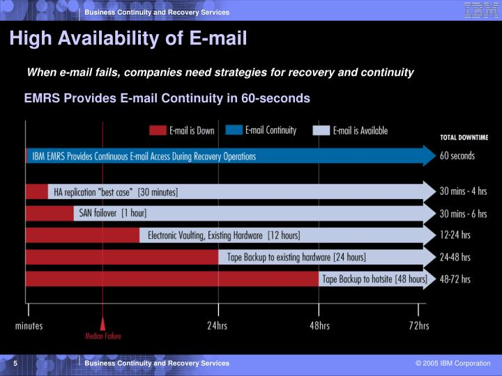 High Availability of E-mail