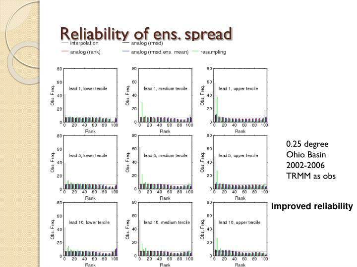 Reliability of ens. spread