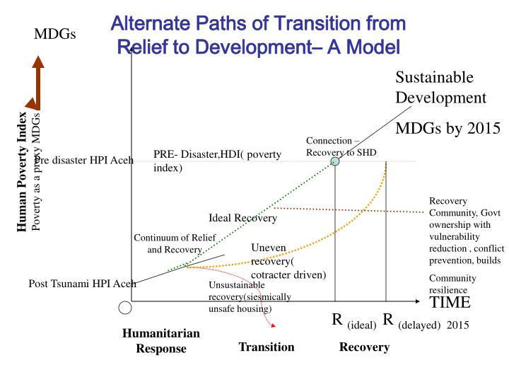 Alternate Paths of Transition from Relief to Development– A Model