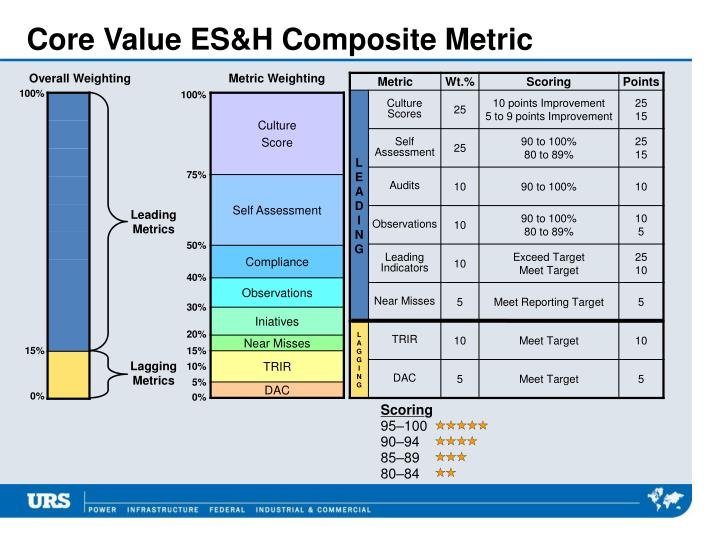 Core Value ES&H Composite Metric