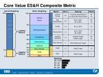 core value es h composite metric