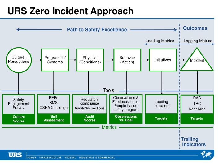 URS Zero Incident Approach
