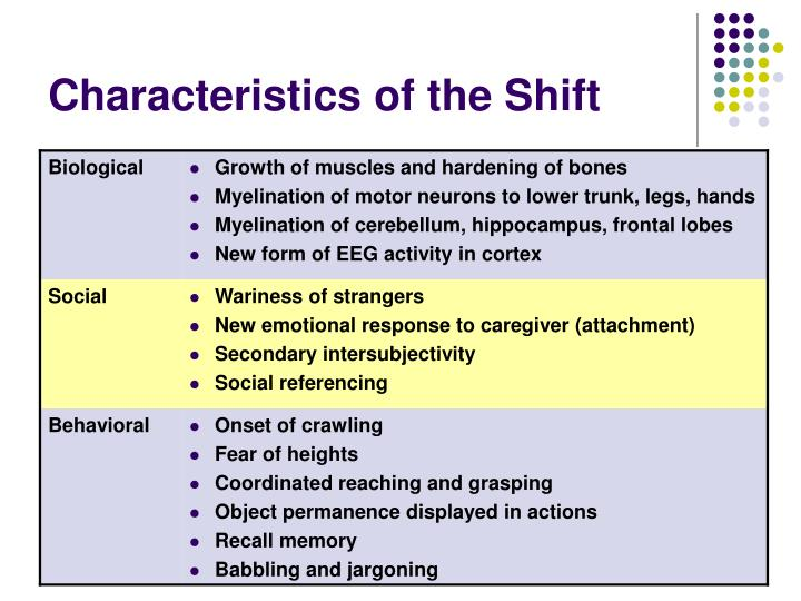 Characteristics of the Shift
