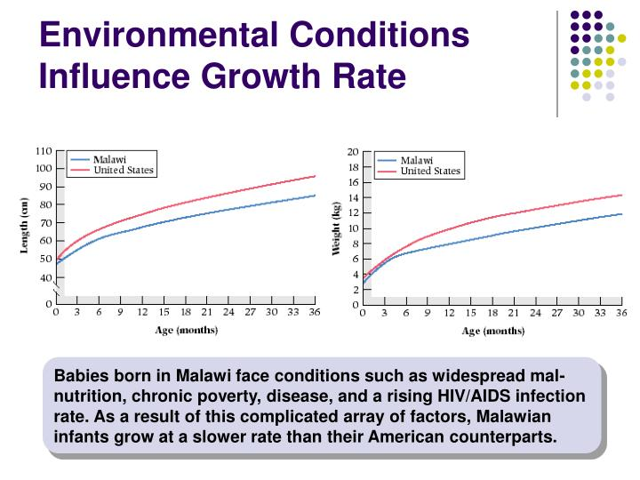 Environmental Conditions Influence Growth Rate