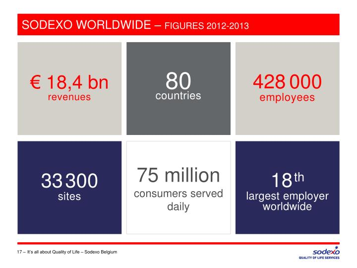 SODEXO WORLDWIDE –