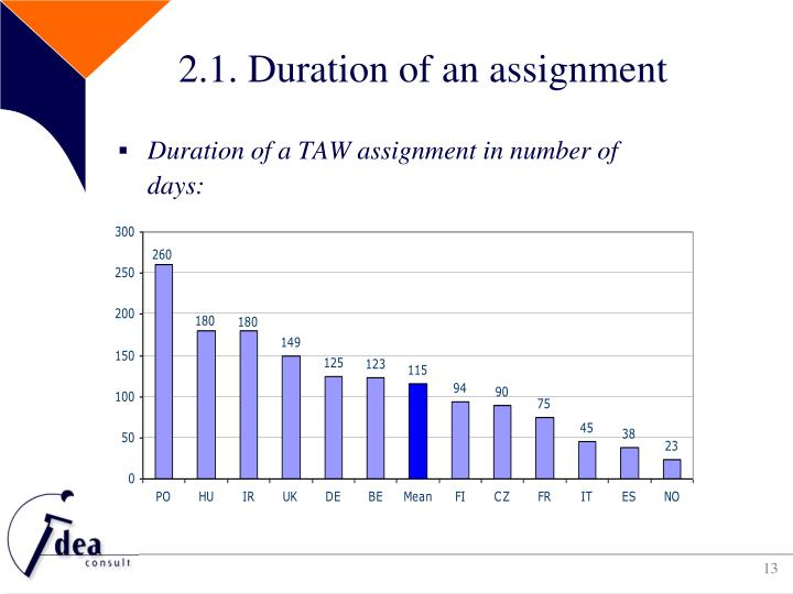 2.1. Duration of an assignment