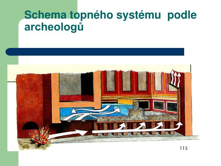Schema topného systému  podle archeologů