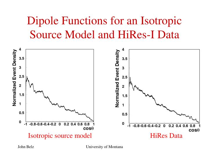 Dipole Functions for an Isotropic Source Model and HiRes-I Data