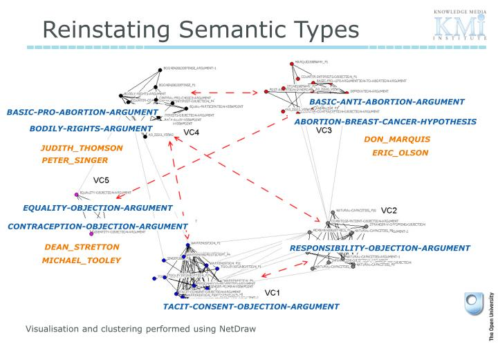 Reinstating Semantic Types