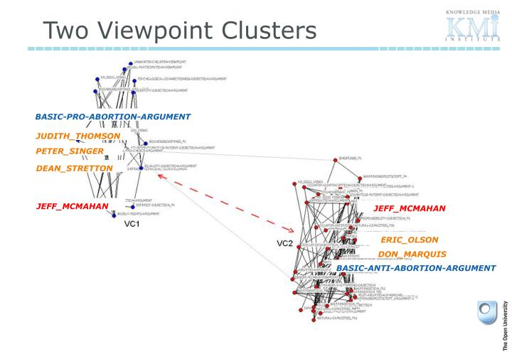 Two Viewpoint Clusters