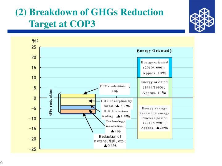 (2) Breakdown of GHGs Reduction Target at COP3