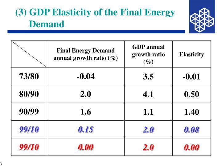 Final Energy Demand annual growth ratio (%)