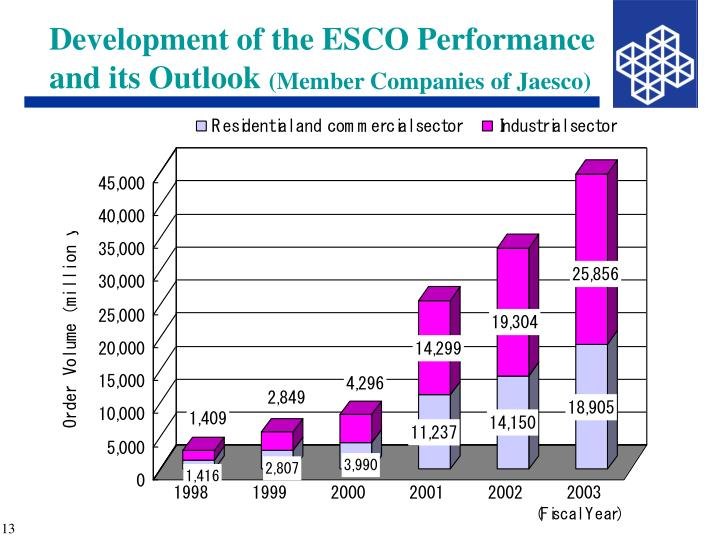 Development of the ESCO Performance and its Outlook