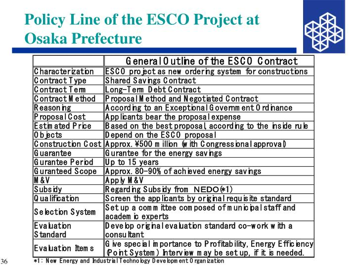 Policy Line of the ESCO Project at Osaka Prefecture