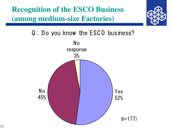 Recognition of the ESCO Business (among medium-size Factories)