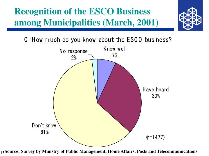 Recognition of the ESCO Business among Municipalities (March, 2001)