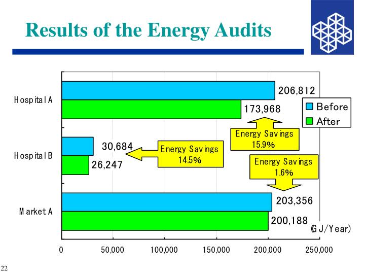 Results of the Energy Audits