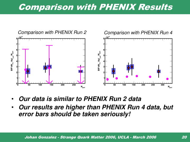 Comparison with PHENIX Results