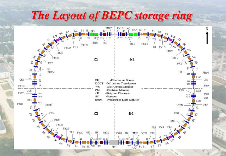The Layout of BEPC storage ring
