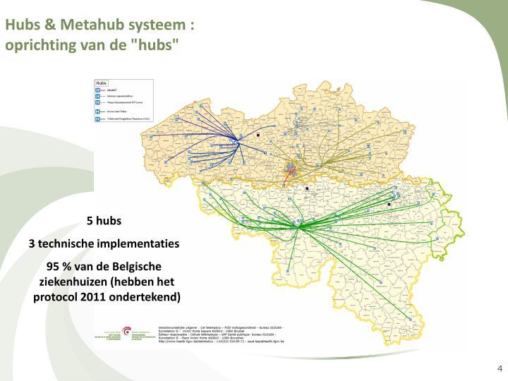 Hubs & Metahub systeem