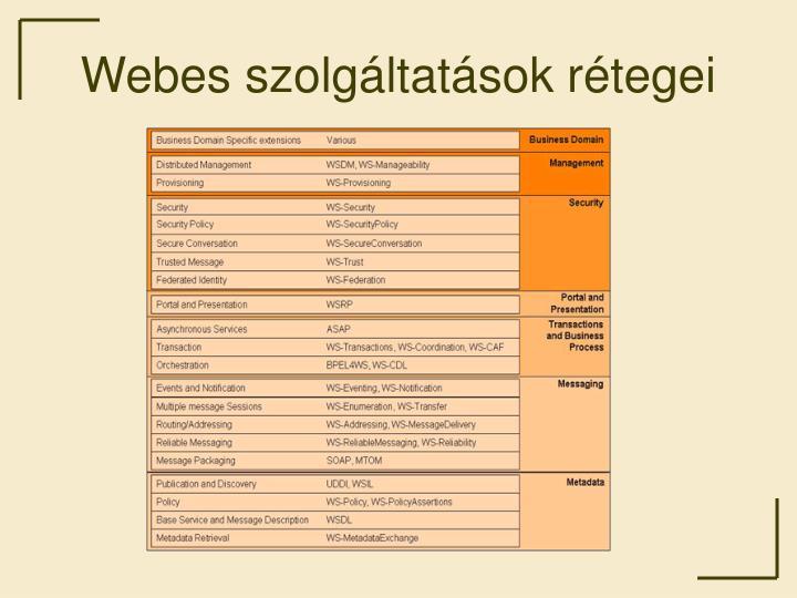 Webes szolgáltatások rétegei