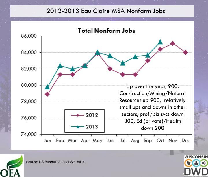2012-2013 Eau Claire MSA Nonfarm Jobs