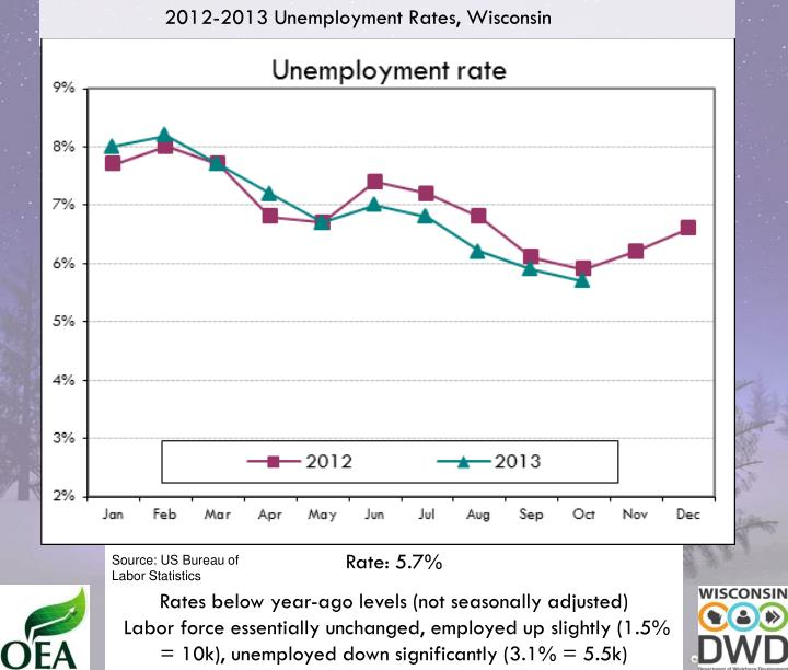 2012-2013 Unemployment Rates, Wisconsin