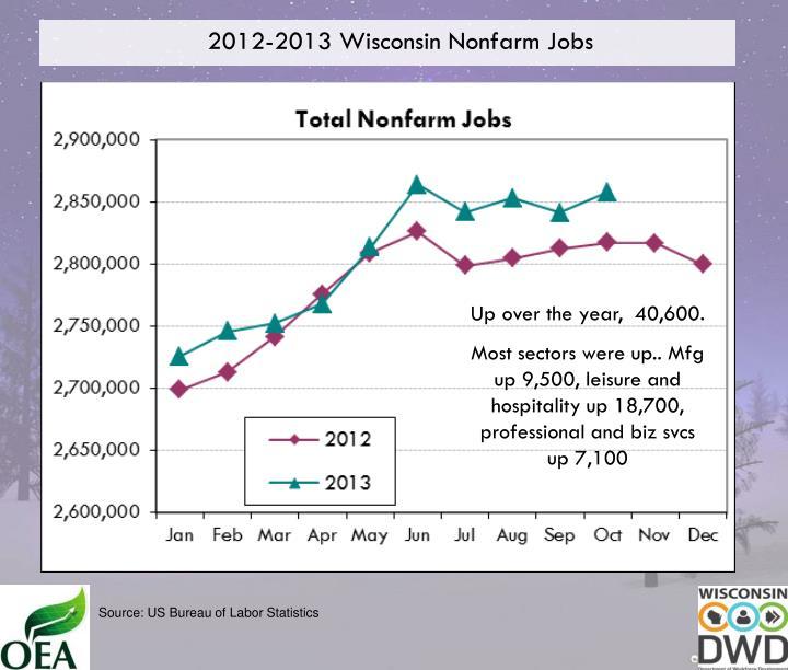 2012-2013 Wisconsin Nonfarm Jobs