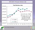 2012 2013 wisconsin nonfarm jobs